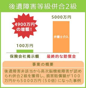 後遺障害等級6級 5000万円の増額