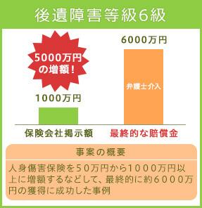 後遺障害等級6級 3753万円の増額