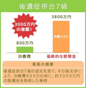 後遺障害等級10級 1800万円の増額