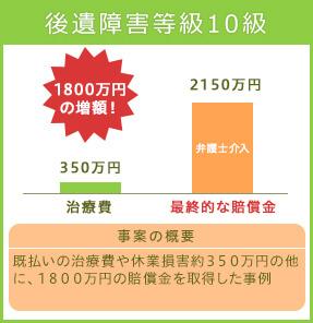 後遺障害等級併合2級 4900万円の増額